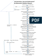Diagrama de Flujo area de enfermeria adulto mayor