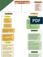 SISTEMAS DE ORGANIZACIÒN DEL ESTADO-mapa conceptual.pdf