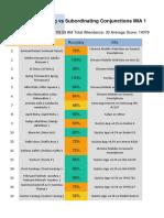Hasil Quiz Coordinating vs Subordinating Conjunction XII MIA 1.pdf