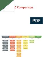 INDC Comparision