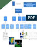 mapa conceptual tecnologias de mantto ejemplo