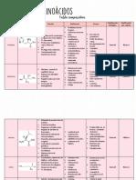 Tabla Comparativa de Aminoácidos_Itzayana Sandoval