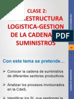 Clase 2- INFRAESTRUCTURA LOGISTICA-CADENA DE SUMINISTRO.pptx