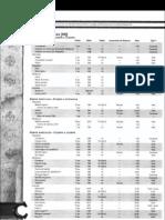 D&D Lista Armas, Armaduras, Productos Y Servicios Roles
