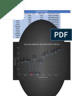 MINERO METALICO Curva de calibracion 3