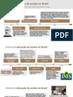 Cronologia_História_educação_surdos_Brasil_Franciara_Ramos