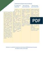 CUADRO COMPARATIVO BANCOS MULTILATERALES