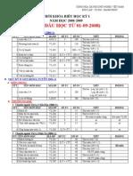 TKB HK1 08-09