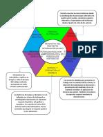hexágono interdisciplinario PROYECTO ESCOLAR
