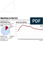 Frequency of abortions