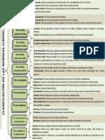 clasificación de las normas jurídicas