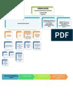 mapa conceptual procesos concursales