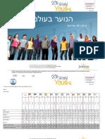 2011 World Youths Israel