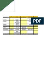 Process Areas