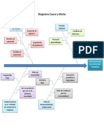 Diagrama Causa y Efectof