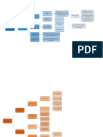 Esquema - Mapa conceptual - Derecho Laboral II.r2