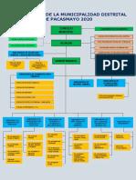 Organigrama de La Municipalidad Distrital de Pacasmayo 2020