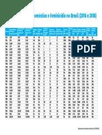 CNJ. Dados Feminicídio. 2016 a 2018.
