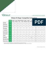VI-SHAPE COMPETITOR COMPARISON CHART