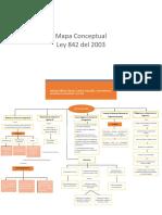 433847668-mapa-conceptual-ley-842-2003.docx