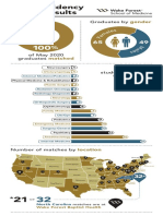 Wake Forest School of Medicine Match Day Infographic 2020