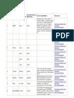 tablas de idiomas ramon campayo apreder idioma 7 dias