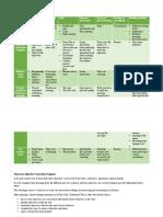 grammar activities chart
