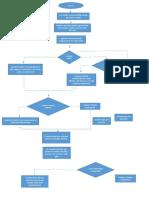 diagrama de flujo ascensor