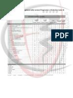 Alfa 147 - Dotazione di serie ed optional delle versioni Progression e Distinctive