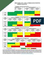Riscul transmiterii SARS-CoV-2 de la persoane pozitive asimptomatice