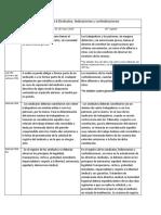 CUADRO COMPARATIVO SINDICATOS.pdf 2