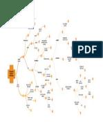 Organizador visual III.pdf