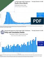 Covid 19 Dashboard 12-10-2020 Deaths