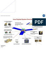 Juno Payload System Overview