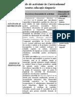 Domeniile de activitate în Curriculumul pentru educație timpurie