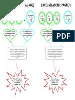 carte-mentale_laccentuation-.pdf