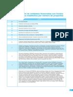 Entidades financiadas con fondos públicos madrileños