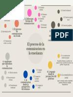 1. El proceso de comunicacion en el aula.pdf