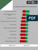 Resumen Invamer Poll #139 FAVORABLE-DESFAVORABLE