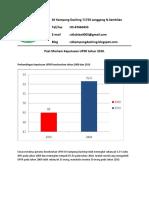 Analisis Keputusan UPSR -Post Mortem