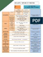 analyse des mots fiche outil.pdf