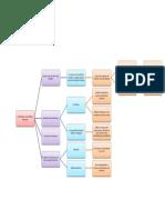 Mapa conceptual Eder Velaidez