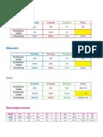Tabelle Kasus
