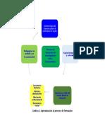 Grafica 1 El Proceso de Formación Como Investigador