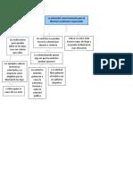 mapa concep pedagogia