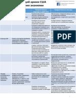Детальная модель компетенций армии США в оласти управления знаниями
