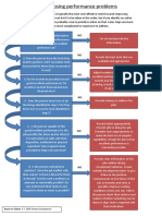 Diagnosing-Performance-Problems-flow-chart