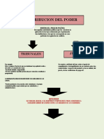 MAPA CONCEPTUAL JUECES Y TRIBUNALES