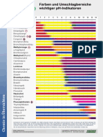 pH-Indikatoren - FARBTAFEL
