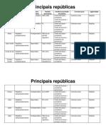 Principais Repúblicas